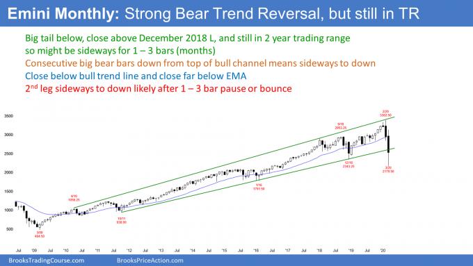 Emini S&P500 monthly candlestick chart broke below bull trend line