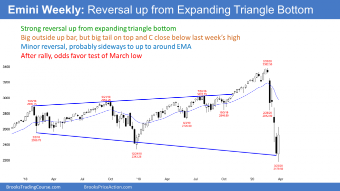 Emini S&P500 weekly candlestick chart expanding triangle bottom