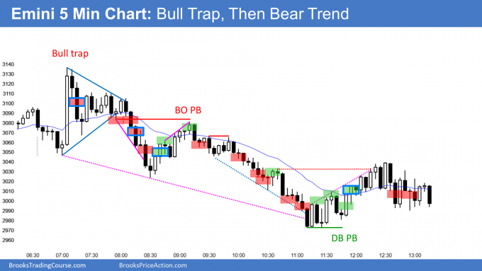 Emini bull trap on Fed rate cut and then bear trend
