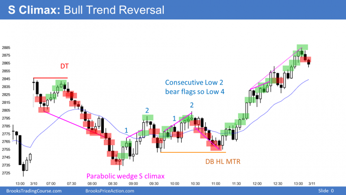 Emini bull trend reversal after almost outside down