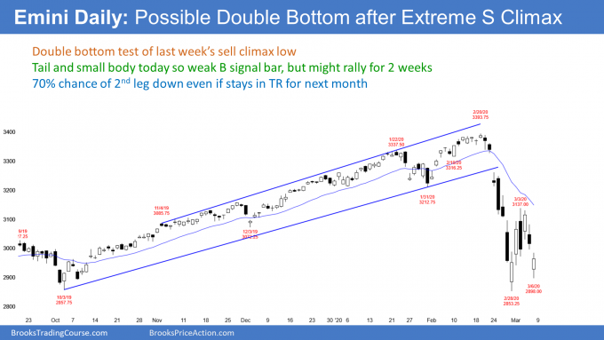 Emini daily S&P500 futures candlestick chart has double bottom
