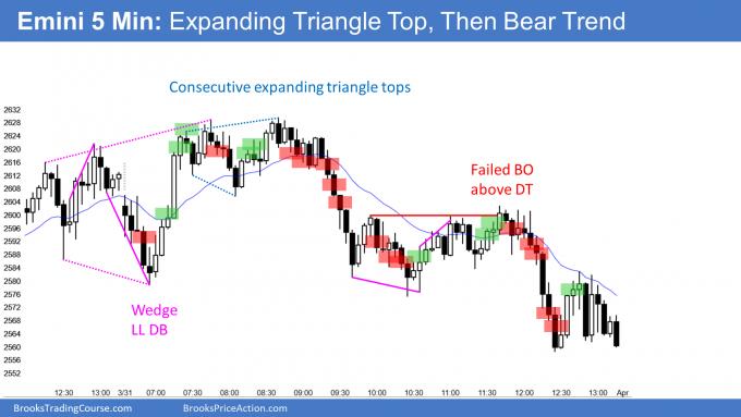 Emini expanding triangle top