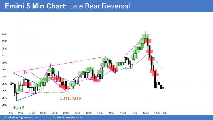 Emini late bear trend reversal