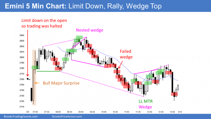 Emini limit down sell climax and then wedge top
