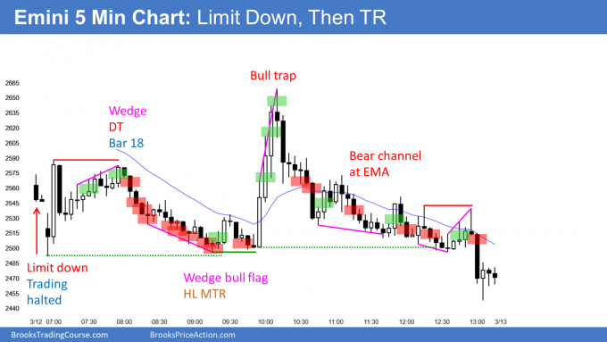 Emini limit down to circuit breaker and trading halted