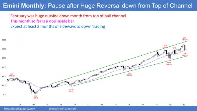 Emini monthly S&P500 futures candlestick chart has bear inside doji bar