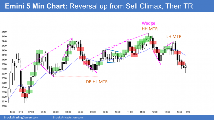 Emini reversal up from sell climax