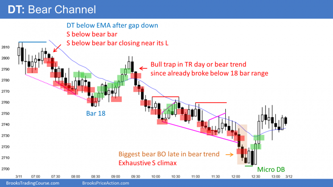 Emini test of 20 percent correction and bear market