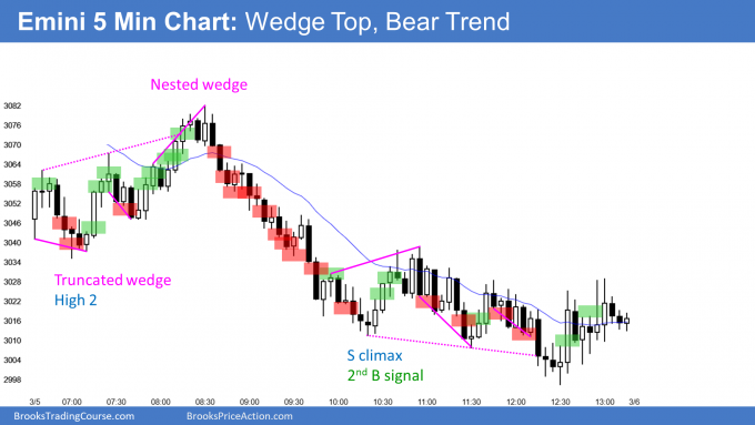 Emini wedge top and bear trend