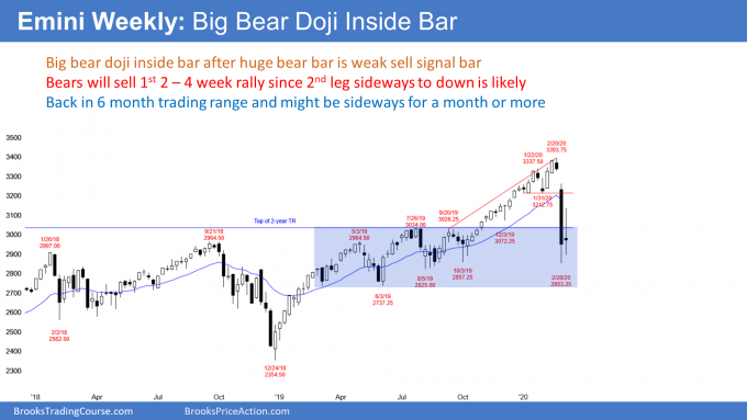 Emini weekly S&P500 futures candlestick chart has bear inside bar