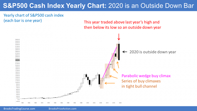 S&P500 cash index formed outside down candlestick in 2020