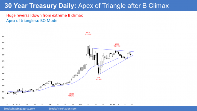 Bond Futures daily candlestick chart at apex of triangle after buy climax