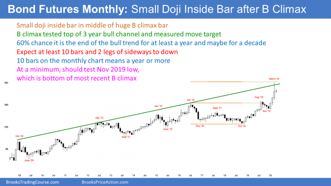 Bond Futures monthly candlestick chart has small doji inside bar after buy climax