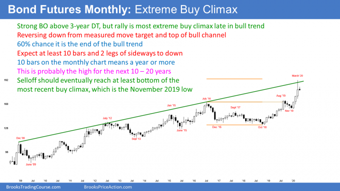 Bond futures monthly candlestick chart shows extreme buy climax at measured move target
