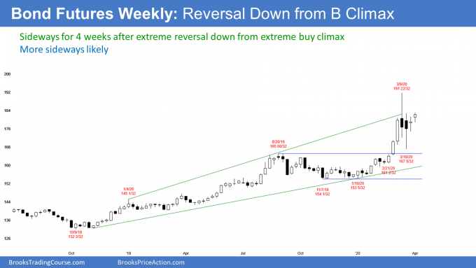 Bond futures weekly chart in trading range after buy climax