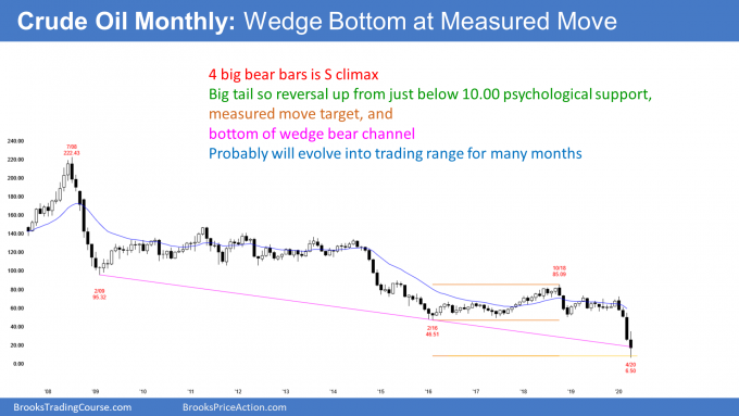 Crude oil month candlestick chart in buy climax at wedge bottom and measured move target