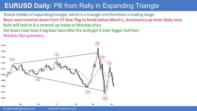 EURUSD Forex bear reversal after bull reversal