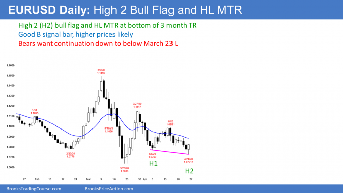 EURUSD Forex daily candlestick chart has high 2 bull flag and higher low major trend reversal