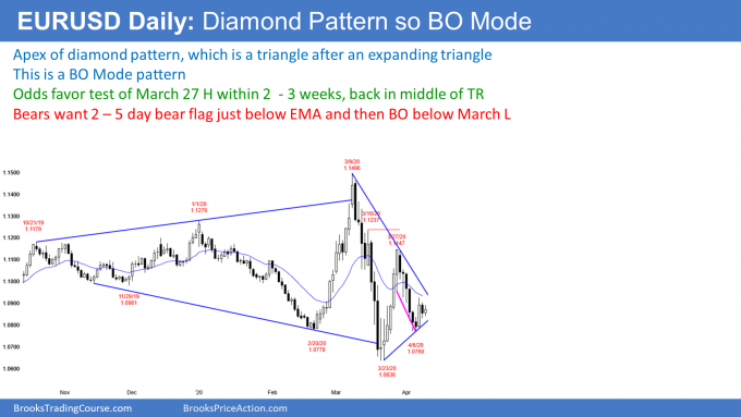 EURUSD Forex diamond pattern triangle so breakout mode