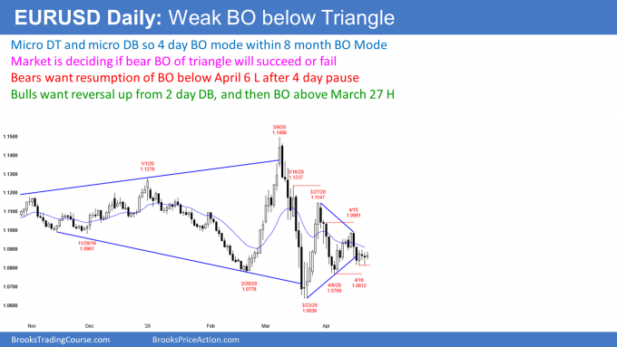 EURUSD Forex micro double top and bottom after triangle breakout