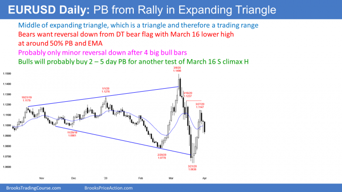 EURUSD Forex pullback from rally to middle of expanding triangle