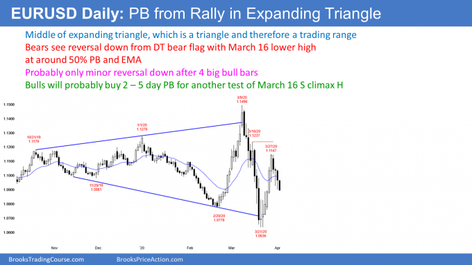 EURUSD Forex pullback from strong leg up in expanding triangle