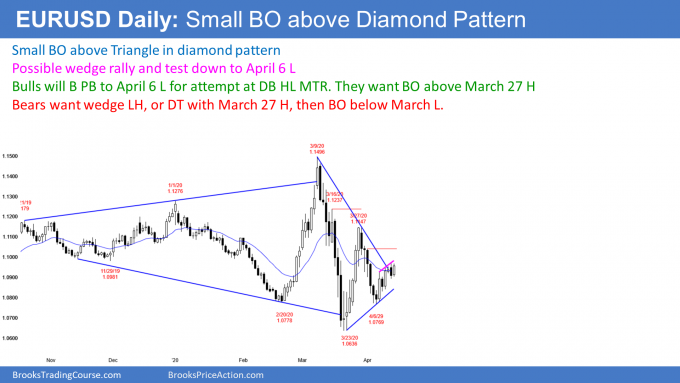 EURUSD Forex small breakout above triangle in diamond pattern