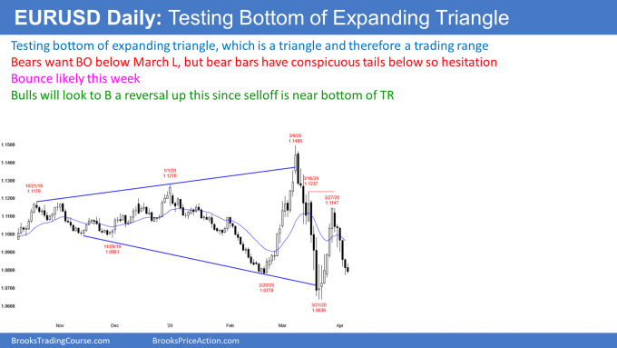 EURUSD Forex testing bottom of expanding triangle
