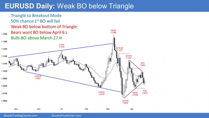 EURUSD Forex weak breakout below triangle