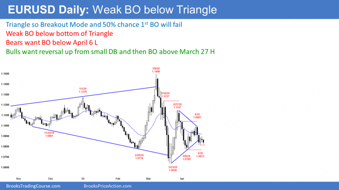 EURUSD Forex weak breakout below triangle and now double bottom