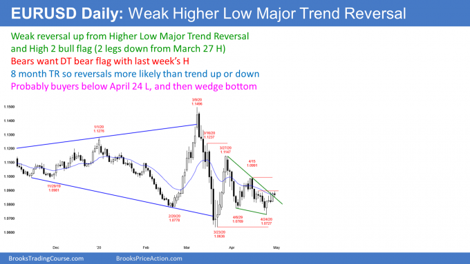 EURUSD Forex weak reversal up from High 2 and major trend reversal