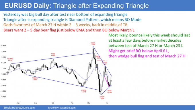 EURUSD Forex wedge bull flag in expanding triangle