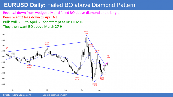 EURUSD Forex wedge rally and failed breakout above diamond pattern and triangle