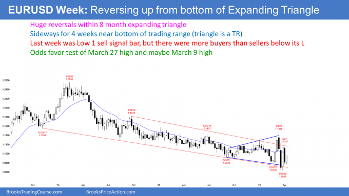 EURUSD Forex weekly candlestick chart reversing up from expanding triangle