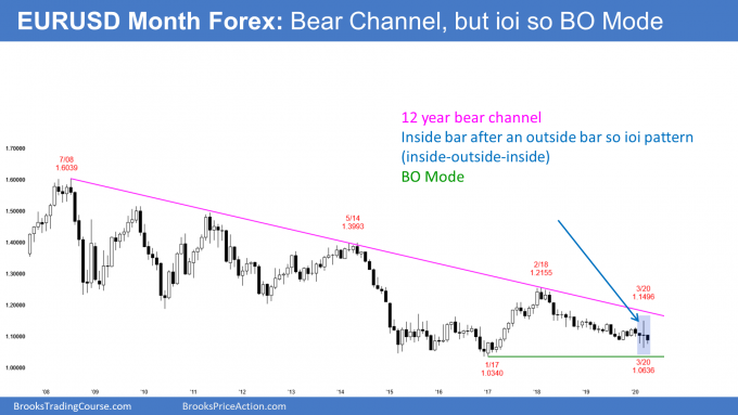 EURUSD monthly Forex candlestick chart in ioi breakout mode pattern in bear channel