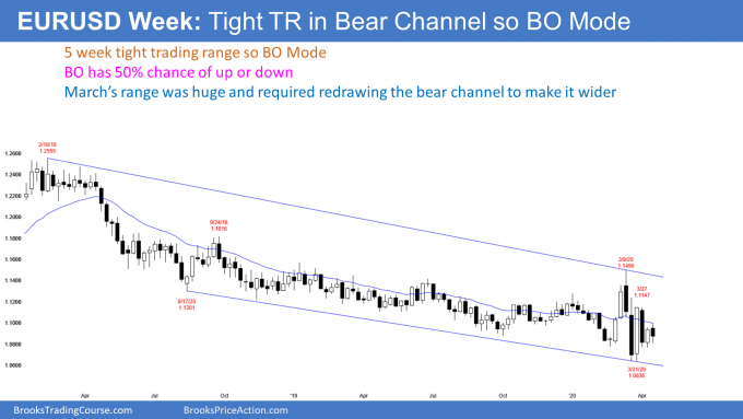 EURUSD weekly Forex candlestick chart in tight trading range in bear channel