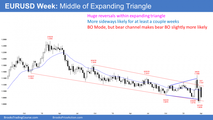 EURUSD weekly Forex chart in expanding triangle