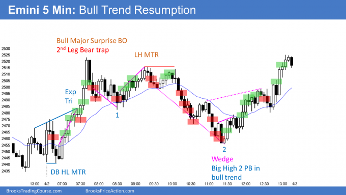 Emini 2nd leg bull trap and then bull trend resumption