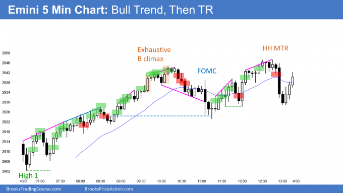 Emini FOMC trading range after test February close