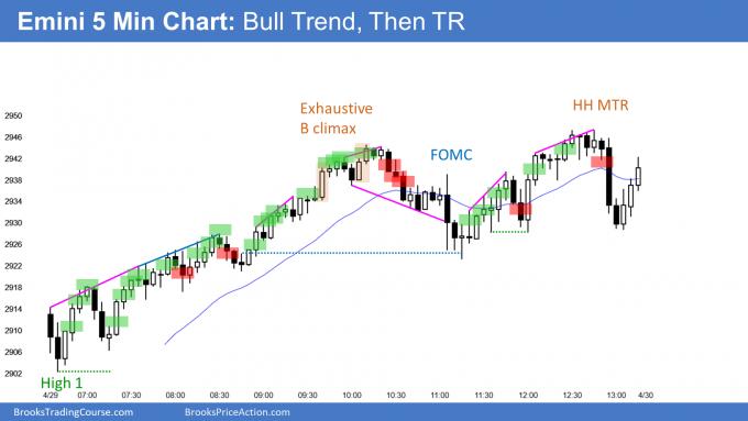 Emini FOMC trading range after test February close