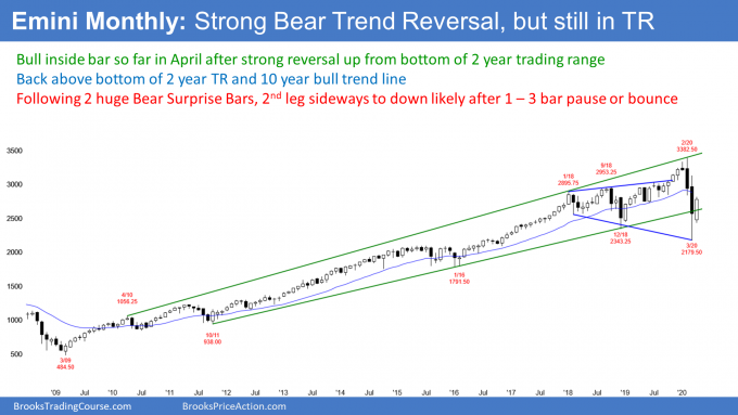Emini S&P500 monthly candlestick chart reversing up in trading range