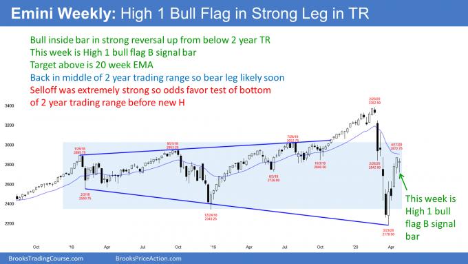 Emini S&P500 weekly candlestick chart High 1 bull flag
