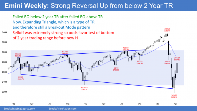 Emini S&P500 weekly candlestick chart reversing up in expanding triangle.png