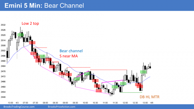 Emini bear channel and almost outside down