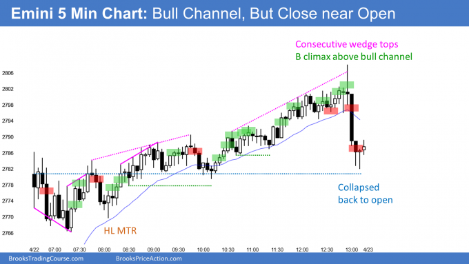 Emini bull channel but reversed and formed doji candlestick