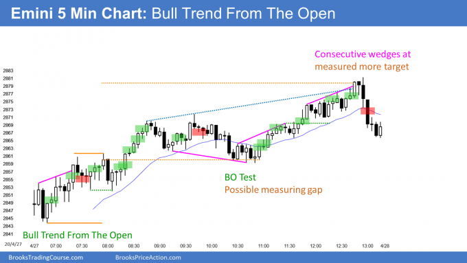 Emini bull trend from the open after gap up
