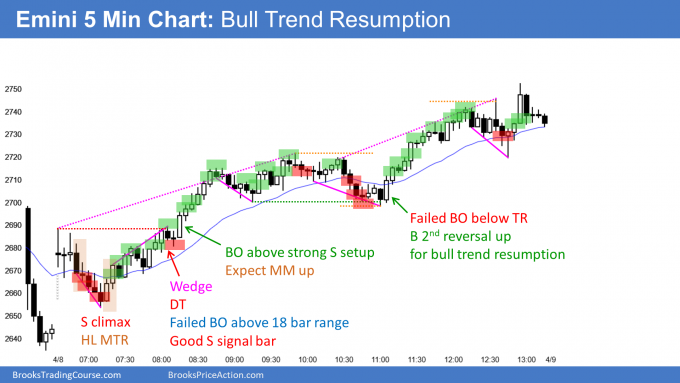 Emini bull trend resumption