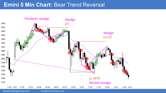 Emini parabolic wedge and bear trend reversal