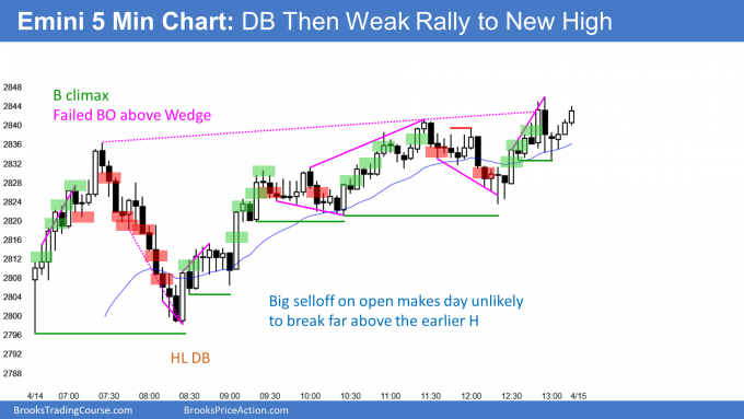 Emini sell climax to double bottom