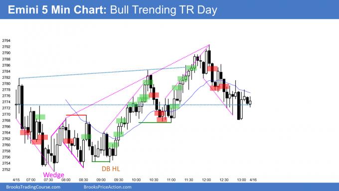 Emini trending trading range day and doji day